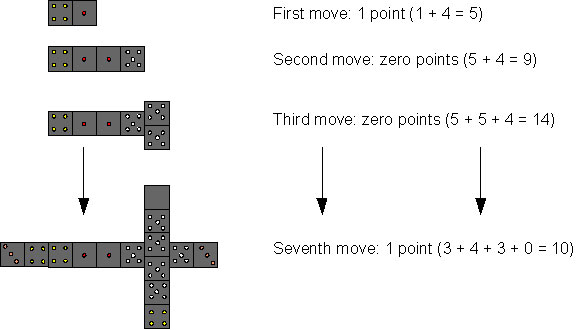 Diagram of moves for All Fives